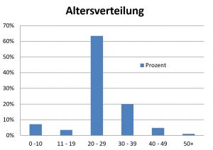 Altersverteilung 2016